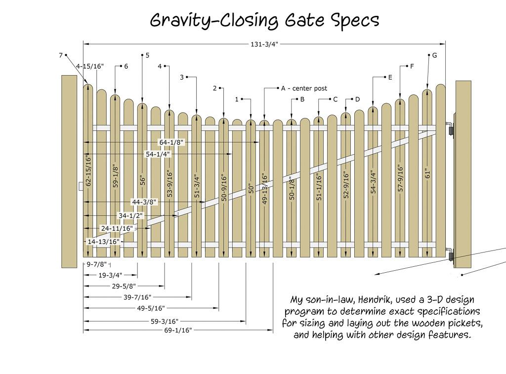 G-Gate_Specs